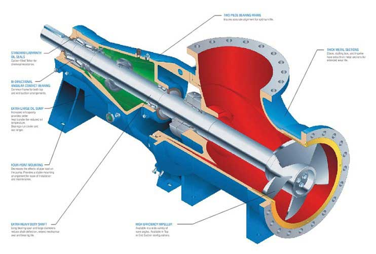 Axial Flow Pump Design : The story of pumps
